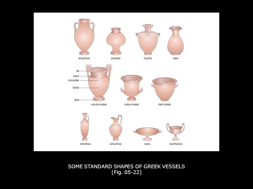 SOME STANDARD SHAPES OF GREEK VESSELS [Fig. 05-22]